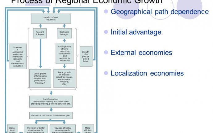 regional economic growth